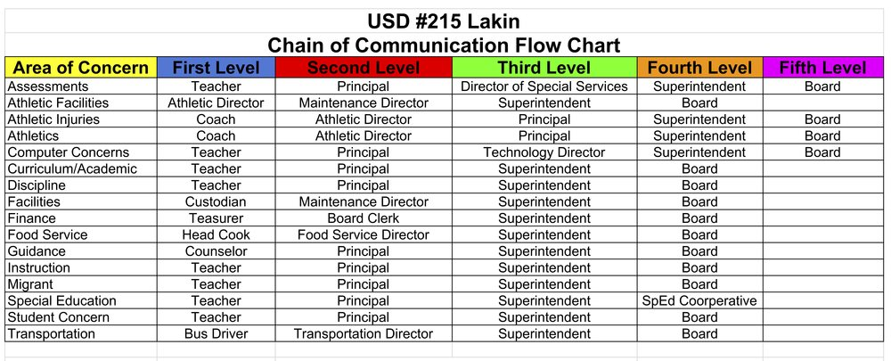 Lakin USD #215 Adopts New Public Participation Policy