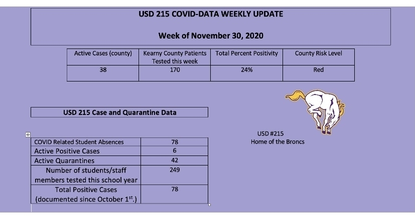 Updated COVID numbers